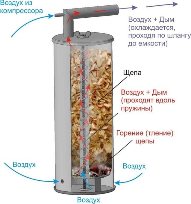 Дымогенератор Дым Дымыч 01 для холодного копчения УЗБИ - фото 12018