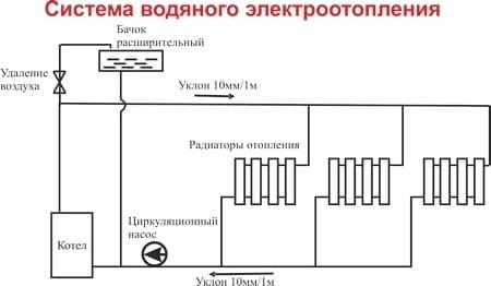 Электрокотел отопления Электромаш ЭВПМ - 3 кВТ